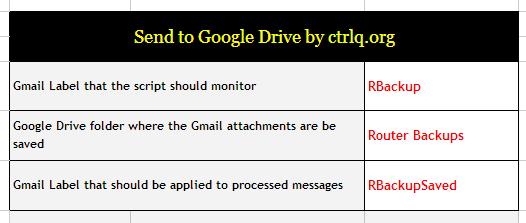 Gmail + Google Drive + MikroTik scripting = Automated